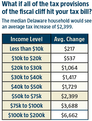 Impact of the Fiscal Cliff on Delawareans' tax bills