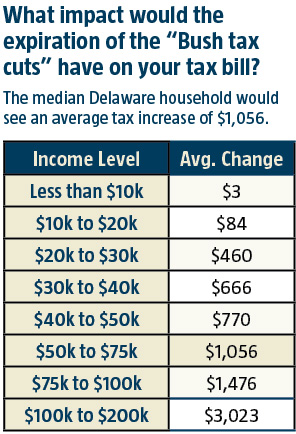 Impact of the Bush tax cuts on Delawareans' tax bill