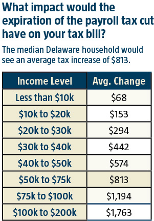 Impact of the Payroll Tax Cut on Delawareans' tax bills